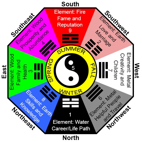 The Art Of Feng Shui: Positively Impacting Design